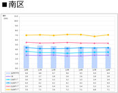 札幌市南区の賃料推移表