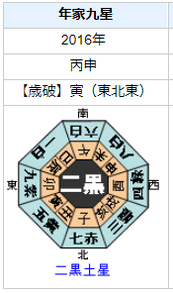 中島健人さんの性格・運気・運勢とは?