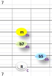 Ⅶ:Cm7b5 ③~⑥弦