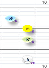 Ⅶ:C#m7b5 ②③④+⑥弦