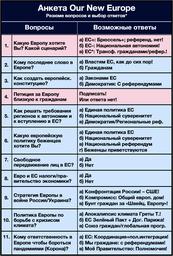 Таблица: Личнйи бюллетень - Анкета (резюме)