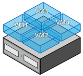 Virtualisierung · Prinzip-Abbildung