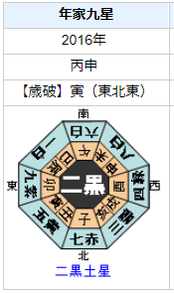 和田雅成さんの性格・運気・運勢とは?