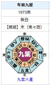 グローバルダイニング 長谷川耕造社長の性格・運気・運勢は?