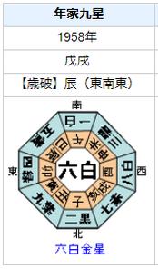 林家三平 (初代)の性格・運気・運勢を占ってみると