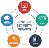 Censornet - USS Unified Security Solution