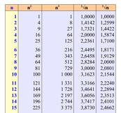 Tavole numeriche matematica scienze di antonio guermani - Tavole dei numeri primi ...