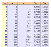 tavole numeriche dei quadrati cubi radici quadrate e cubiche a colori