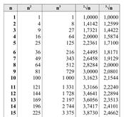 tavole numeriche