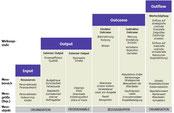DPRG/ICV-Wirkungsstufen der Kommunikation, (c) DPRG/ICV 2009