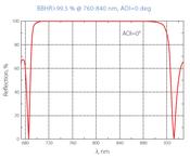 波長と反射率