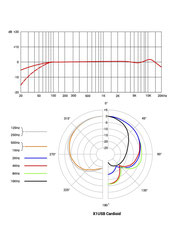 sE Electronics X1-USB Polar Pattern