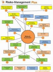 Risiko-Consulting: Risiko Management Plus - wirksamer Schutz für den Mittelstand.
