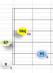 Ⅴ:E7 ③~⑥弦