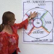 Es beginnt beim Sinn: Er ist die Mitte im Organisationskompass.