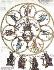 Septem artes liberales, Abbildung aus dem 'Hortus Deliciarum' der Herrad von Landsberg, um 1185