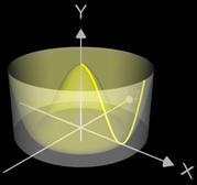 Volumen eines Rotationskörpers