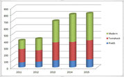 Erfreuliche Teilnehmer/Innen-Statistik des A-Cup