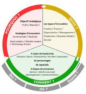 Thématiques de la conférence innovation