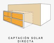 Captación solar directa
