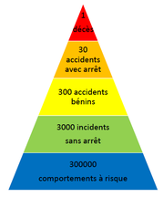 La pyramide de Bird établit une relation entre le niveau de presque accidents et d'incidents du travail et le risque d'accident grave ou mortel, et sert de base aux formations sur la sécurité au travail.