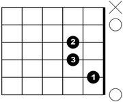 A-Moll-Akkord Griff-Daigramm Gitarre