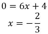 x-Koordinate des Wendepunktes bestimmen