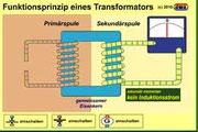 Transformatorprinzip