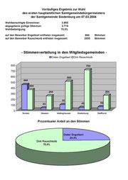 Bürgermeisterwahl 2004 Siedenburg