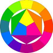 Farbkreis nach J. Itten (Cyan, Magenta, Yellow)