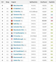 Chelsea mit 13 Siegen in Folge!