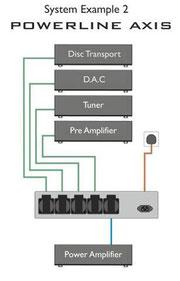Схема питания Hi-Fi системы Isol-8 PowerLine Axis
