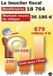 Les Français demandent plus de solidarité dans la crise: la suppression du bouclier fiscal en serait le symbole