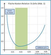 Fläche-Kosten-Relation Si-Zelle