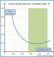 Fläche-Kosten-Realtion Si-Modul