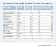 Neue Energie: Die größten CIS-Hersteller, 1/2010