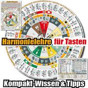 Musiker-Kompass als Chromatische Tonleiter, für Klavier, Keyboard, Akkordeon