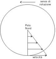 Figura 3.5 - Variazione della velocità periferica con la Latitudine