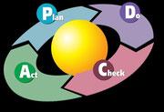 Plan - do - check - act