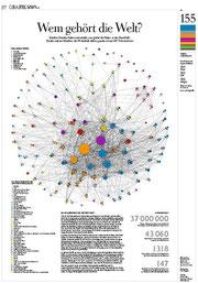 http://images.zeit.de/wissen/2012-05/s37-infografik-wirtschaft.pdf