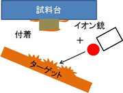 RFスパッタ模式図