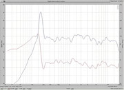 amplitude- and phase response