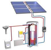 Heizen Mit Sonne Energietechnik Theis Schmitz Heizung Solar Sanitar