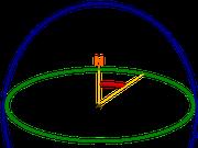Einfache Darstellung des Azimut (--> wikipedia, Mydriatic and chris)