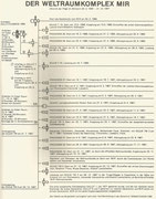 Mir history documentation between 20.02.1986 and 31.12.1987