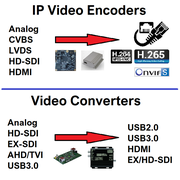 converter and encoder