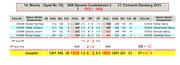 12. Spieltag: SKK Bav. Gundelsheim 2 - FC Eintracht Bamberg 3