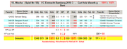 FC Eintracht Bamberg 3 - Gut Holz Viereth g