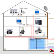 Skizze eines vernetzen Hauses.