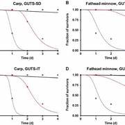 GUTS calibration with fish acute toxicity data.